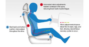 Mercedes-Benz implements new seat comfort technology