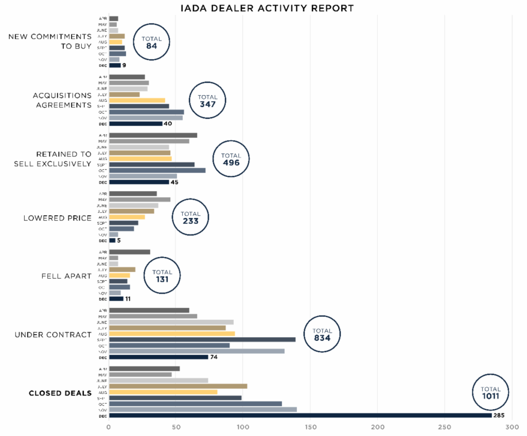 IADA has been tracking preowned aircraft sales each month since April 2020